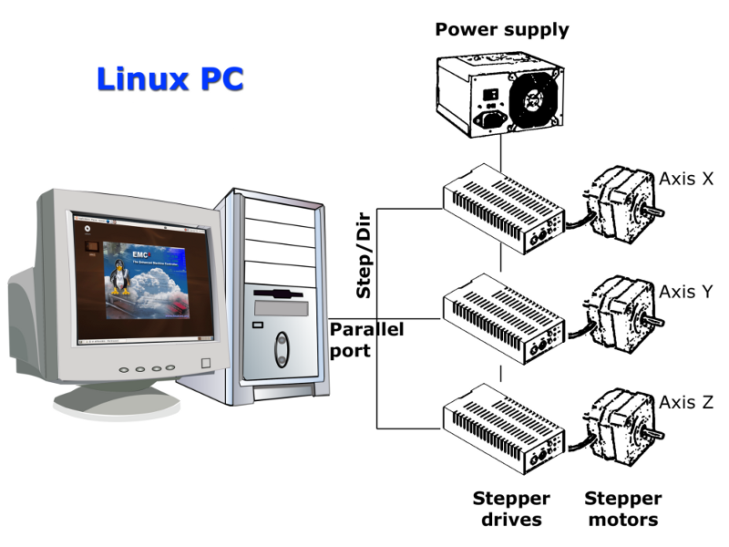 LinuxCNC User Introduction